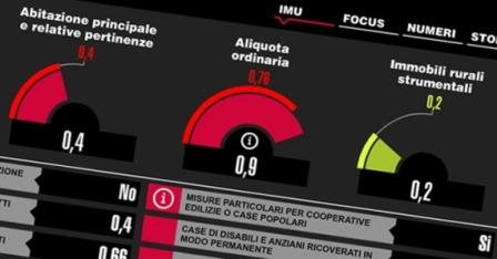 <strong>Focus Città</strong>: Da oggi disponibili tutte le aliquote Imu