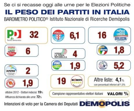 <strong>Barometro Politico di dicembre dell'Istituto Demopolis</strong>: primo partito PD, Grillo e PDL