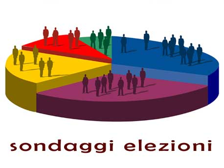 <strong>Sondaggi Elezioni</strong>. Centrosinistra 41%, Centrodestra 29%, Monti 14%, M5S 10%, Rivoluzione Civile 4%