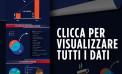 <strong>Università telematiche</strong>, quando l'Italia studia online: tutti i dati nell'Infografica di <strong>Unicusano</strong>