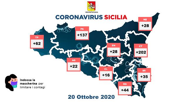 Coronavirus Sicilia: in Sicilia altri 574 casi Covid